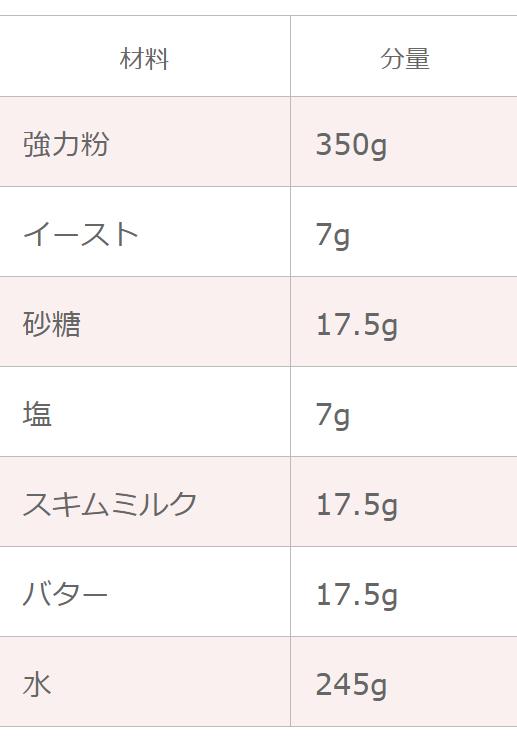 1.5斤の山食パンのレシピの配合