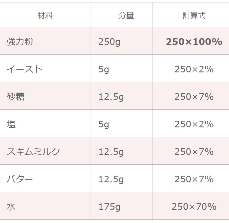 山食パンのレシピの変換(1.5斤→1斤にする計算式)